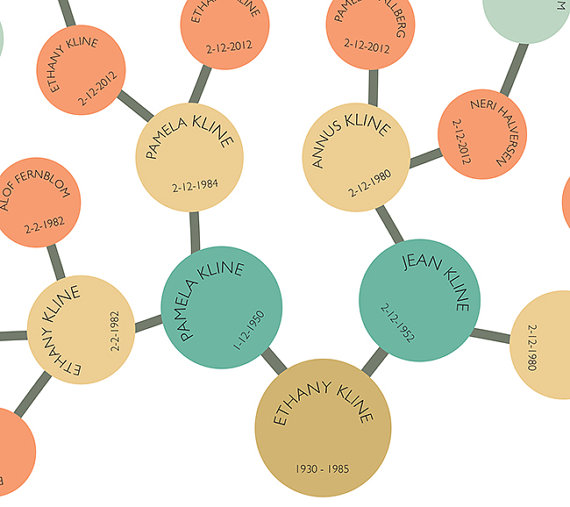 Family history family tree fan chart genealogy reunion wall art family tree publicscrutiny Gallery